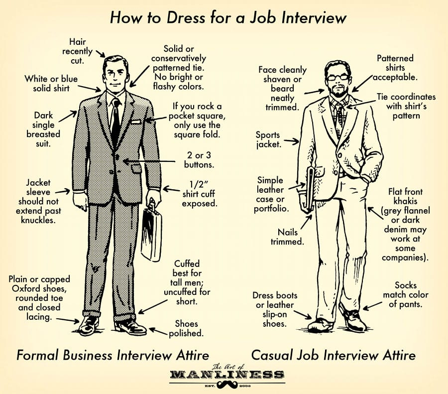 Tips for Job Interview Dressing